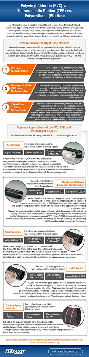 Polyvinyl-Chloride-(PVC)-vs-Thermoplastic-Rubber-(TPR)-vs-Polyurethane-(PU)-Hose-thumb